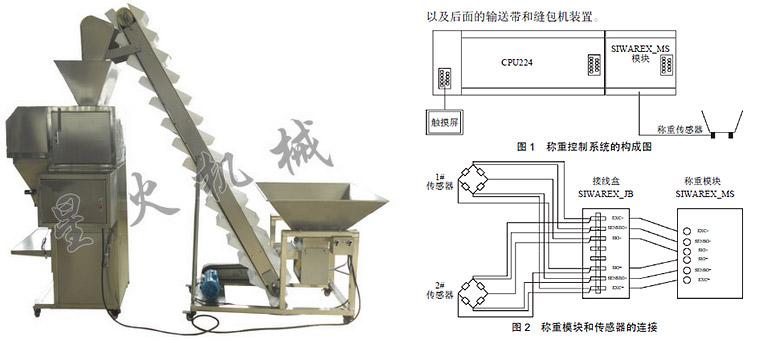铜陵包装机械|铜陵自动包装机械结构与设计